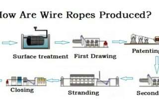 How Are Wire Ropes Produced