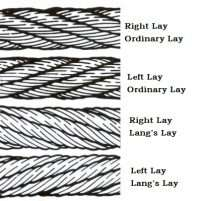 Type And Direction Of Lay Wire Rope