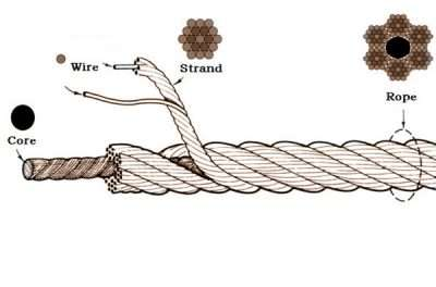Wire rope construction